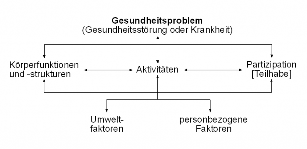 biopsychosoziales Modell